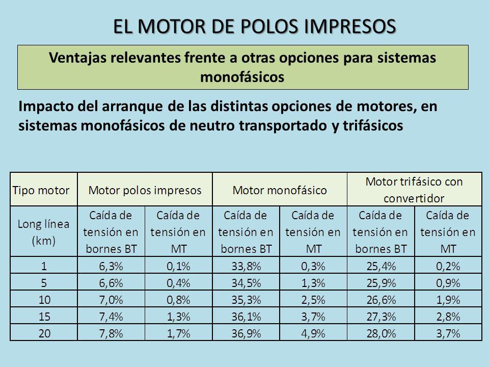 EL MOTOR DE POLOS IMPRESOS Ventajas relevantes frente a otras opciones para sistemas monofásicos Impacto del arranque de las distintas opciones de mot