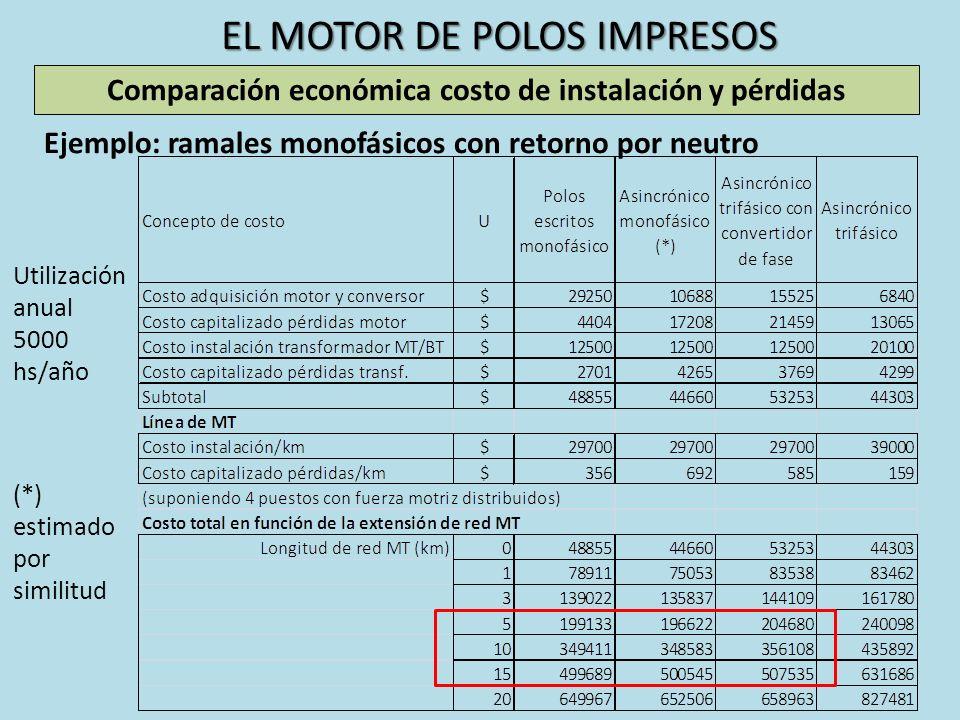 EL MOTOR DE POLOS IMPRESOS Utilización anual 5000 hs/año (*) estimado por similitud Comparación económica costo de instalación y pérdidas Ejemplo: ram