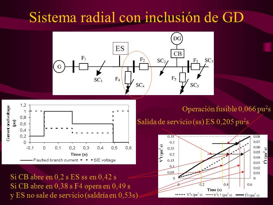 Sistema radial con inclusión de GD Operación fusible 0,066 pu 2 s Salida de servicio (ss) ES 0,205 pu 2 s Si CB abre en 0,2 s ES ss en 0,42 s Si CB ab