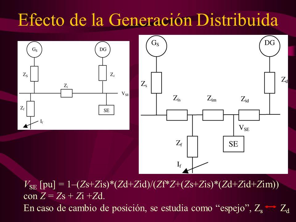 Efecto de la Generación Distribuida V SE [pu] = 1–(Zs+Zis)*(Zd+Zid)/(Zf*Z+(Zs+Zis)*(Zd+Zid+Zim)) con Z = Zs + Zi +Zd. En caso de cambio de posición, s