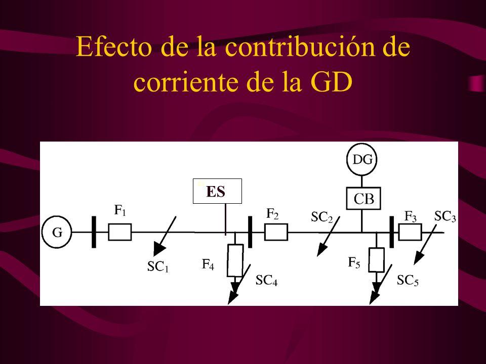Efecto de la contribución de corriente de la GD ES