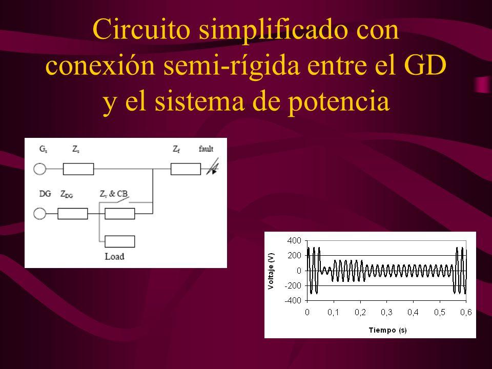 Sistema radial con inclusión de GD Operación fusible 0,066 pu 2 s Salida de servicio (ss) ES 0,205 pu 2 s Si CB abre en 0,2 s ES ss en 0,42 s Si CB abre en 0,38 s F4 opera en 0,49 s y ES no sale de servicio (saldría en 0,53s) ES