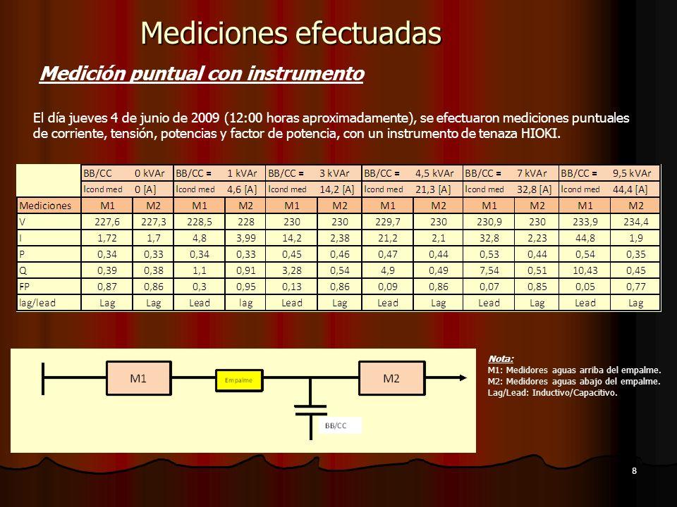 Diferencia: 190 [W] Mediciones efectuadas Medición puntual con instrumento En el empalme la POTENCIA ACTIVA medida es un 54% mayor que la POTENCIA medida aguas abajo del empalme.