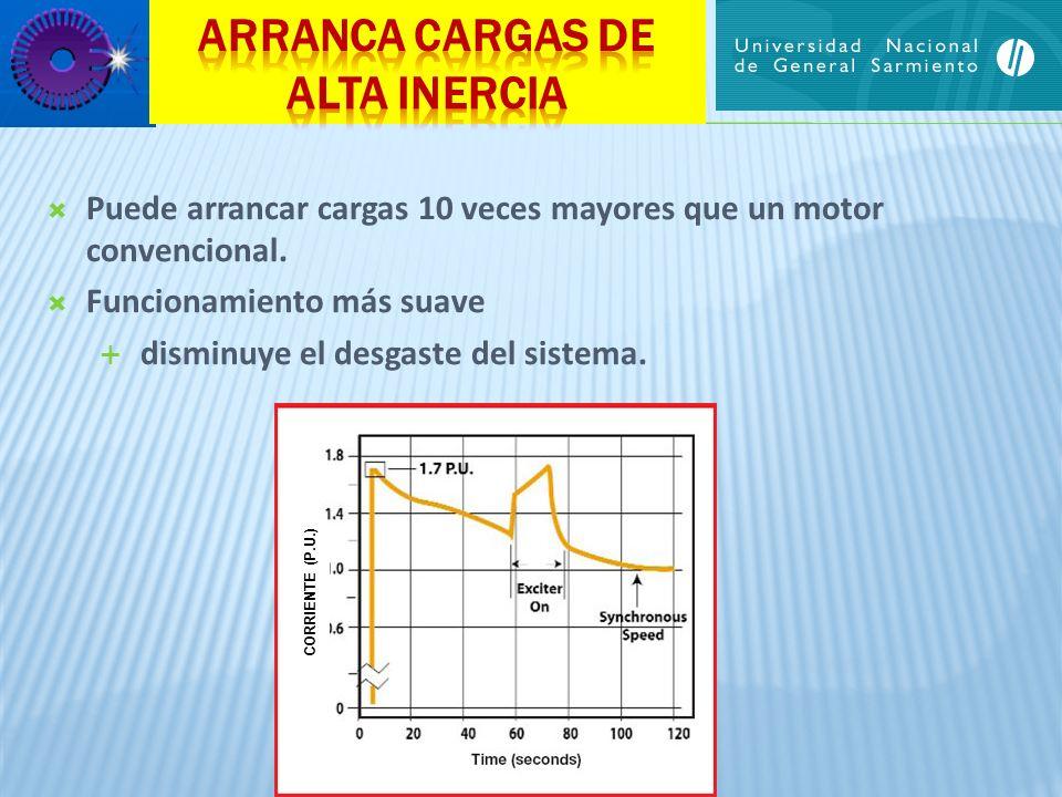 Puede arrancar cargas 10 veces mayores que un motor convencional. Funcionamiento más suave disminuye el desgaste del sistema. CORRIENTE (P.U.)