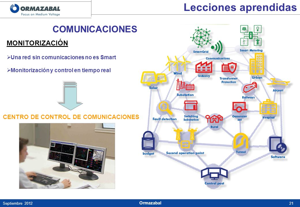 21Septiembre 2012 Ormazabal MONITORIZACIÓN Una red sin comunicaciones no es Smart Monitorización y control en tiempo real CENTRO DE CONTROL DE COMUNIC