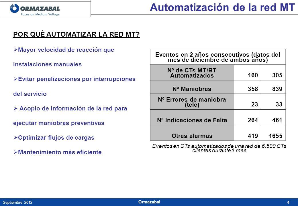 4Septiembre 2012 Ormazabal POR QUÉ AUTOMATIZAR LA RED MT? Mayor velocidad de reacción que instalaciones manuales Evitar penalizaciones por interrupcio