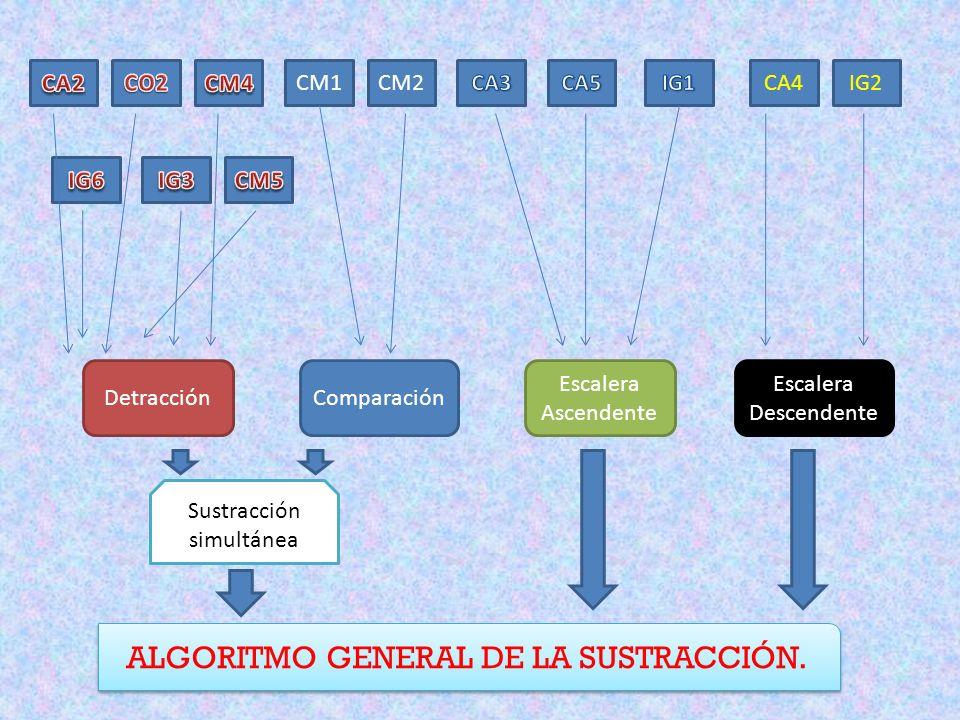 CM2CM1CA4IG2 DetracciónComparación Escalera Ascendente Escalera Descendente Sustracción simultánea ALGORITMO GENERAL DE LA SUSTRACCIÓN.