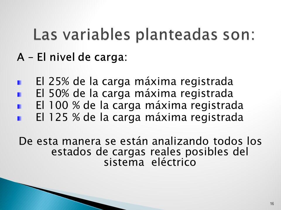 A – El nivel de carga: El 25% de la carga máxima registrada El 50% de la carga máxima registrada El 100 % de la carga máxima registrada El 125 % de la