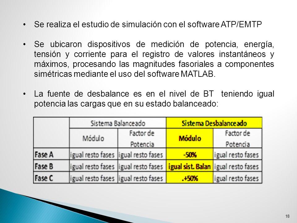 18 Se realiza el estudio de simulación con el software ATP/EMTP Se ubicaron dispositivos de medición de potencia, energía, tensión y corriente para el