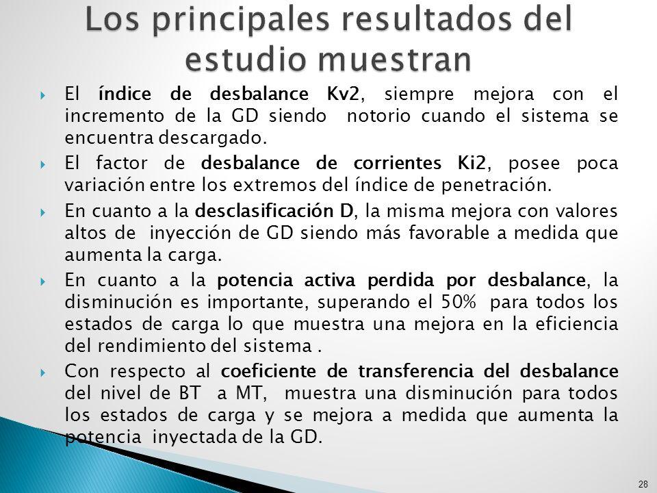 El índice de desbalance Kv2, siempre mejora con el incremento de la GD siendo notorio cuando el sistema se encuentra descargado. El factor de desbalan