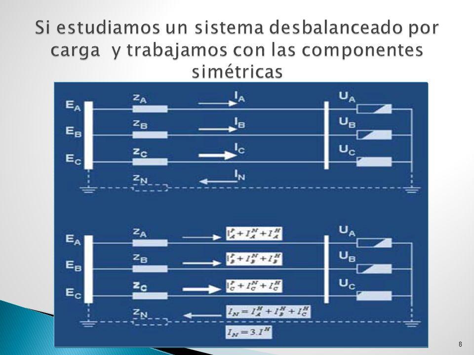 El desbalance es un problema de eficiencia energética en los sistema eléctricos de potencia que produce demandas y pérdidas de energía adicionales.