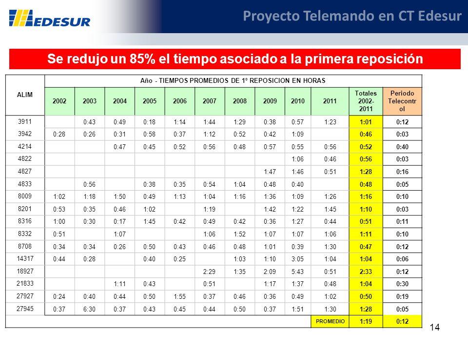 14 Proyecto Telemando en CT Edesur Se redujo un 85% el tiempo asociado a la primera reposición ALIM Año - TIEMPOS PROMEDIOS DE 1º REPOSICION EN HORAS