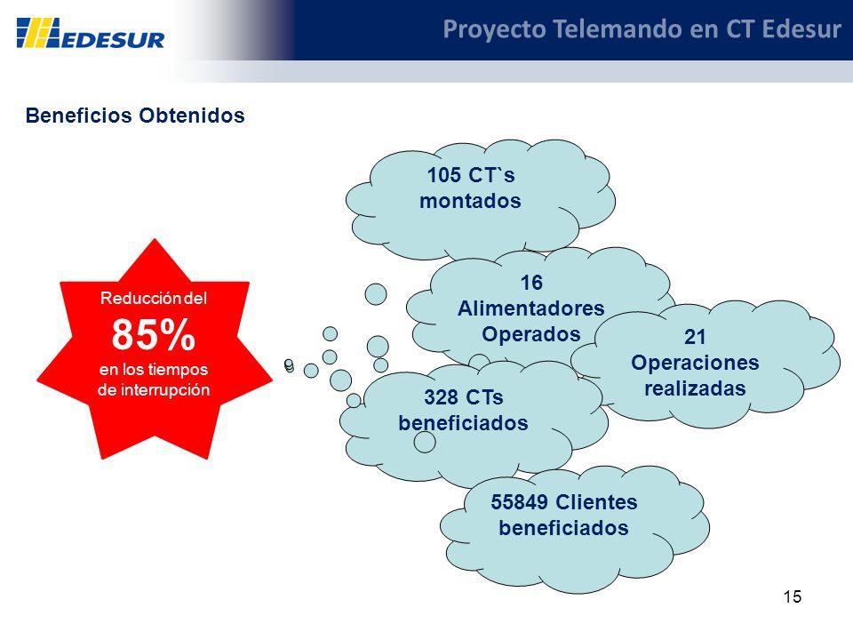15 Proyecto Telemando en CT Edesur 105 CT`s montados 16 Alimentadores Operados 21 Operaciones realizadas 328 CTs beneficiados 55849 Clientes beneficia
