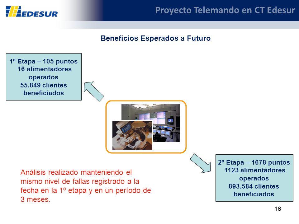 16 Proyecto Telemando en CT Edesur Beneficios Esperados a Futuro 1º Etapa – 105 puntos 16 alimentadores operados 55.849 clientes beneficiados 2º Etapa