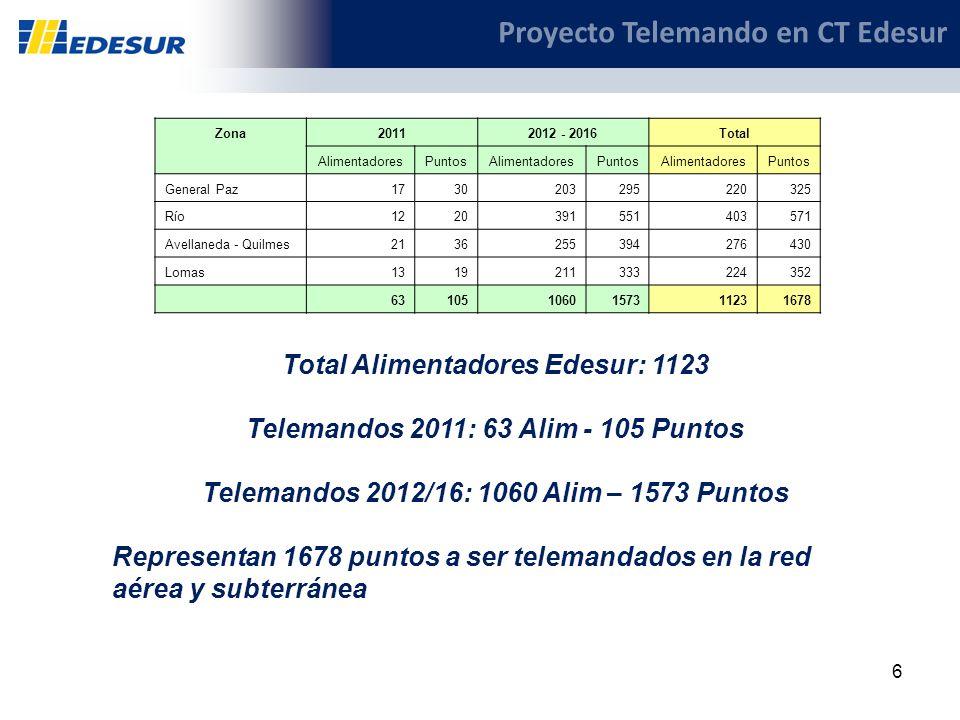 6 Total Alimentadores Edesur: 1123 Telemandos 2011: 63 Alim - 105 Puntos Telemandos 2012/16: 1060 Alim – 1573 Puntos Representan 1678 puntos a ser tel