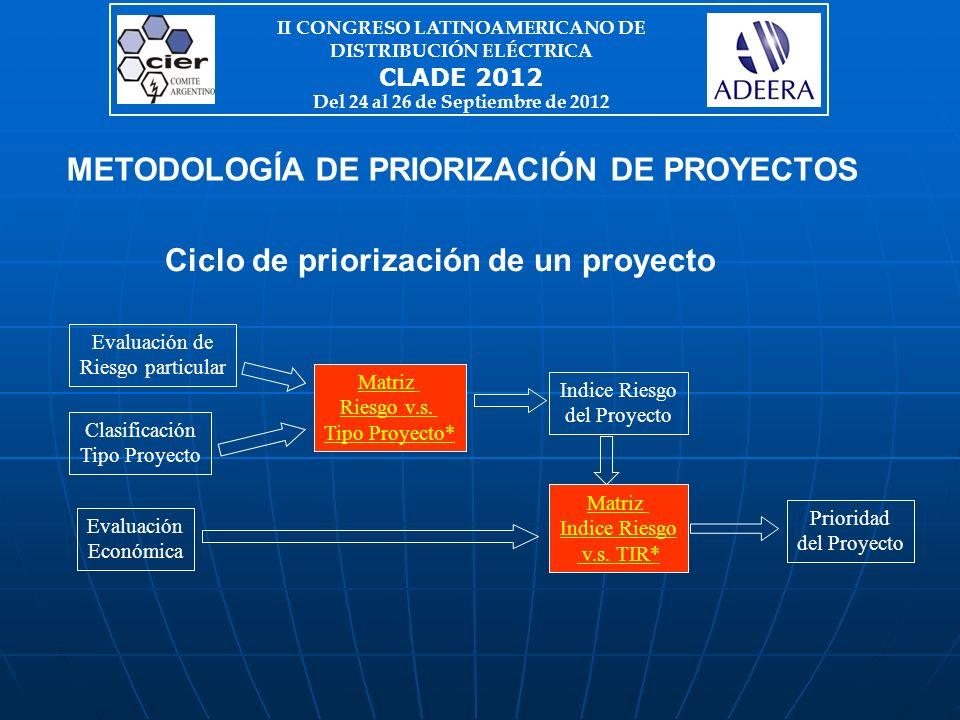 METODOLOGÍA DE PRIORIZACIÓN DE PROYECTOS Ciclo de priorización de un proyecto Clasificación Tipo Proyecto Matriz Riesgo v.s.