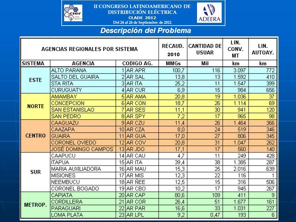 Descripción del Problema II CONGRESO LATINOAMERICANO DE DISTRIBUCIÓN ELÉCTRICA CLADE 2012 Del 24 al 26 de Septiembre de 2012 2010