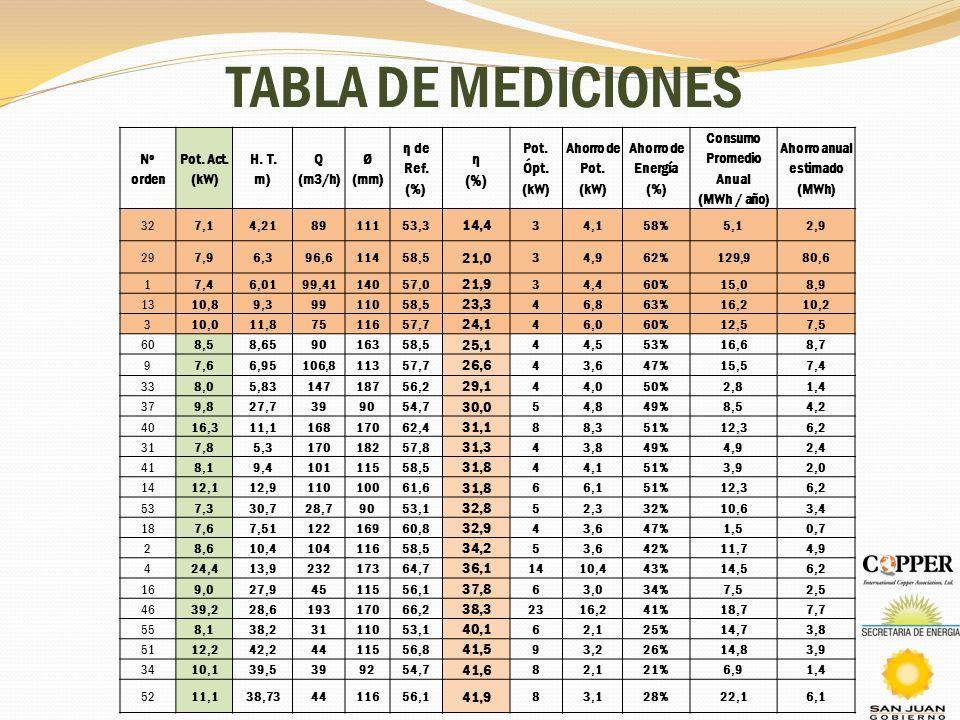 TABLA DE MEDICIONES Nº orden Pot. Act. (kW) H. T. m) Q (m3/h) Ø (mm) η de Ref. (%) η (%) Pot. Ópt. (kW) Ahorro de Pot. (kW) Ahorro de Energía (%) Cons