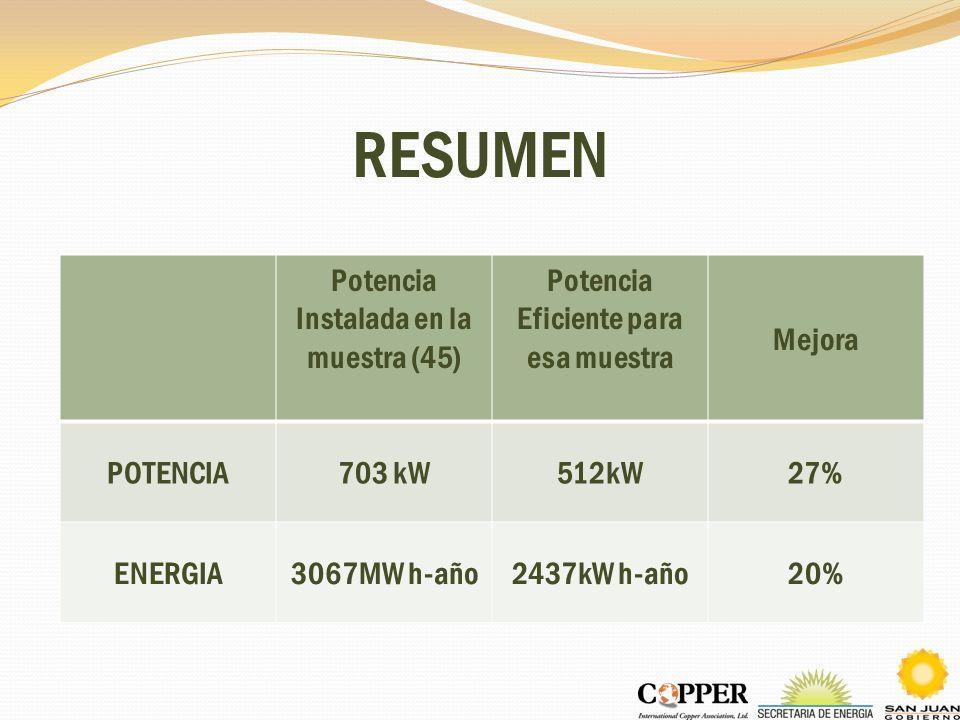 RESUMEN Potencia Instalada en la muestra (45) Potencia Eficiente para esa muestra Mejora POTENCIA703 kW512kW27% ENERGIA3067MW h-año2437kW h-año20%