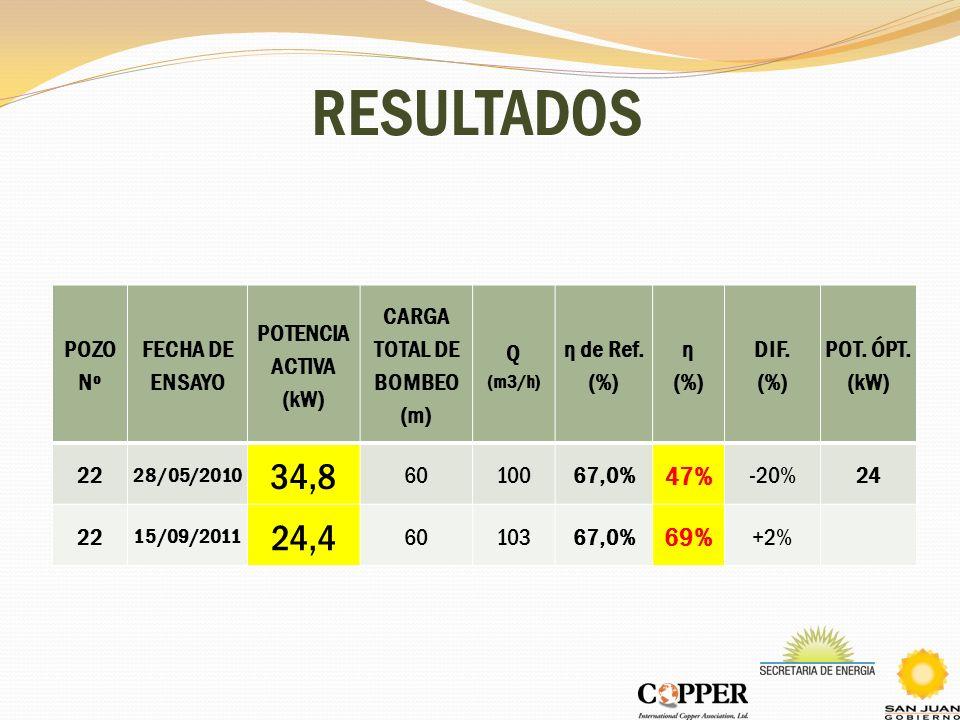 RESULTADOS POZO Nº FECHA DE ENSAYO POTENCIA ACTIVA (kW) CARGA TOTAL DE BOMBEO (m) Q (m3/h) η de Ref. (%) η (%) DIF. (%) POT. ÓPT. (kW) 22 28/05/2010 3