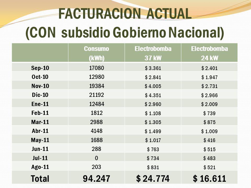 FACTURACION ACTUAL (CON subsidio Gobierno Nacional) Consumo (kWh) Electrobomba 37 kW Electrobomba 24 kW Sep-1017080 $ 3.361$ 2.401 Oct-1012980 $ 2.841