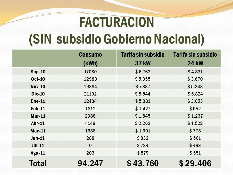 FACTURACION (SIN subsidio Gobierno Nacional) Consumo (kWh) Tarifa sin subsidio 37 kW Tarifa sin subsidio 24 kW Sep-1017080$ 6.762$ 4.831 Oct-1012980$