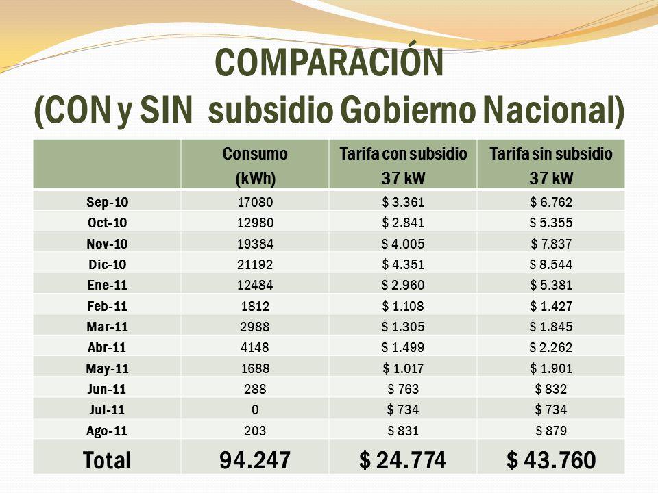 COMPARACIÓN (CON y SIN subsidio Gobierno Nacional) Consumo (kWh) Tarifa con subsidio 37 kW Tarifa sin subsidio 37 kW Sep-1017080$ 3.361$ 6.762 Oct-101