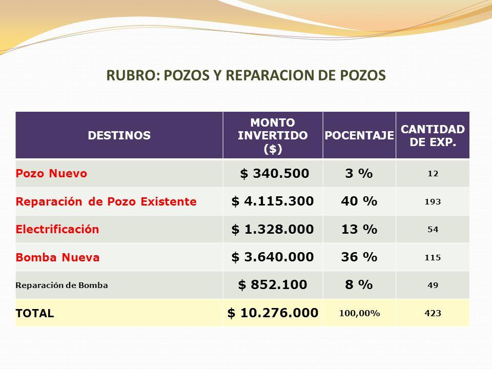 RUBRO: POZOS Y REPARACION DE POZOS DESTINOS MONTO INVERTIDO ($) POCENTAJE CANTIDAD DE EXP. Pozo Nuevo $ 340.5003 % 12 Reparación de Pozo Existente $ 4