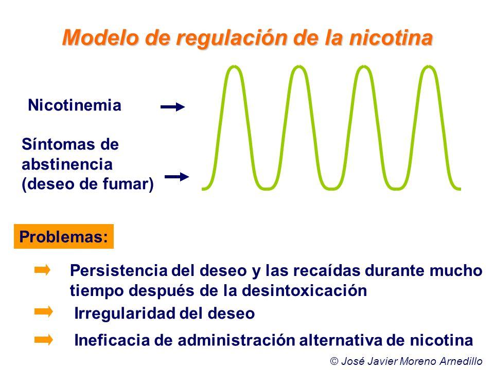 Modelo de regulación de la nicotina Nicotinemia Síntomas de abstinencia (deseo de fumar) Problemas: Persistencia del deseo y las recaídas durante much