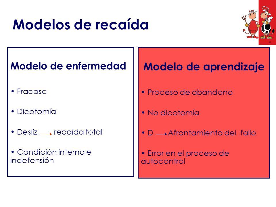 Modelos de recaída Modelo de enfermedad Fracaso Dicotomía Desliz recaída total Condición interna e indefensión Modelo de aprendizaje Proceso de abando
