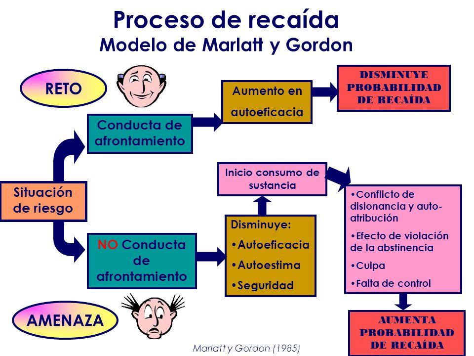 Proceso de recaída Modelo de Marlatt y Gordon Situación de riesgo Conducta de afrontamiento NO Conducta de afrontamiento Aumento en autoeficacia DISMI