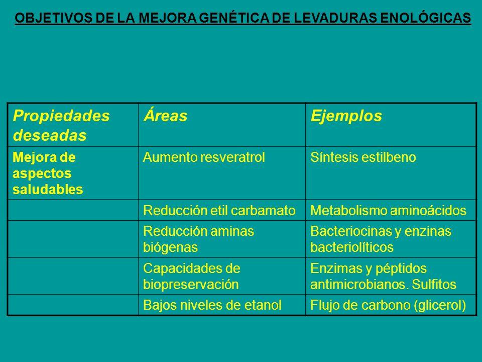 Propiedades deseadas ÁreasEjemplos Mejora de aspectos saludables Aumento resveratrolSíntesis estilbeno Reducción etil carbamatoMetabolismo aminoácidos