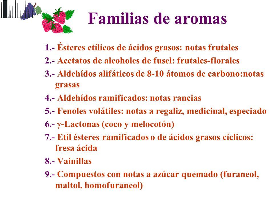 Familias de aromas 1.- Ésteres etílicos de ácidos grasos: notas frutales 2.- Acetatos de alcoholes de fusel: frutales-florales 3.- Aldehídos alifático