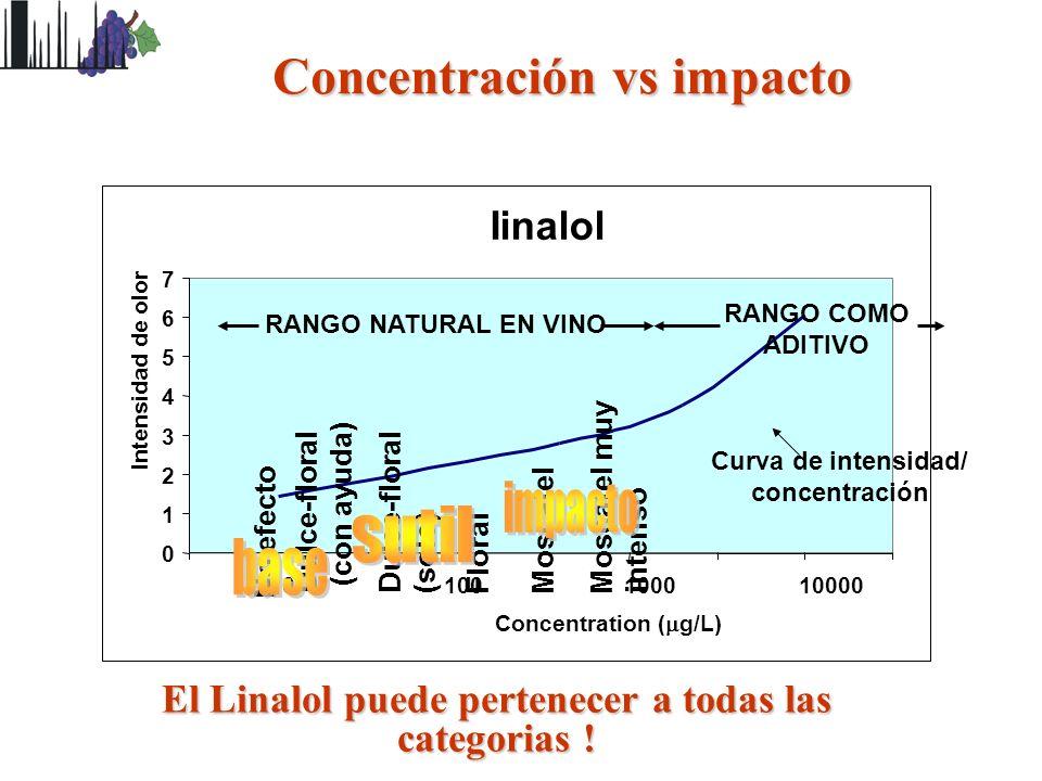 Iinalol 0 1 2 3 4 5 6 7 10100100010000 Concentration ( g/L) Intensidad de olor Concentración vs impacto El Linalol puede pertenecer a todas las catego