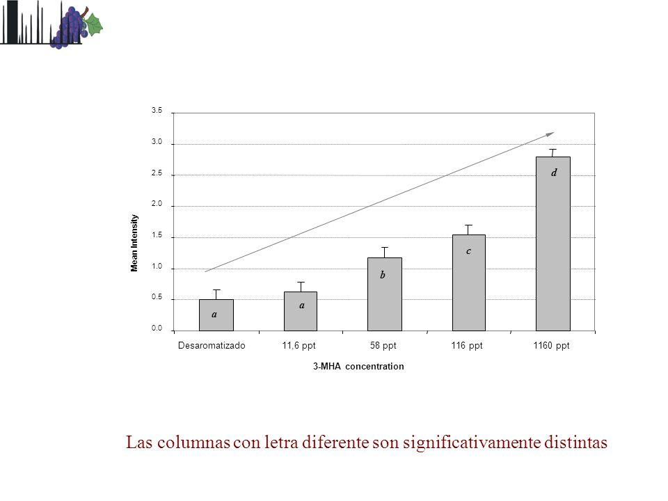 0.0 0.5 1.0 1.5 2.0 2.5 3.0 3.5 Desaromatizado11,6 ppt58 ppt116 ppt1160 ppt 3-MHA concentration Mean Intensity a c b a d Las columnas con letra difere