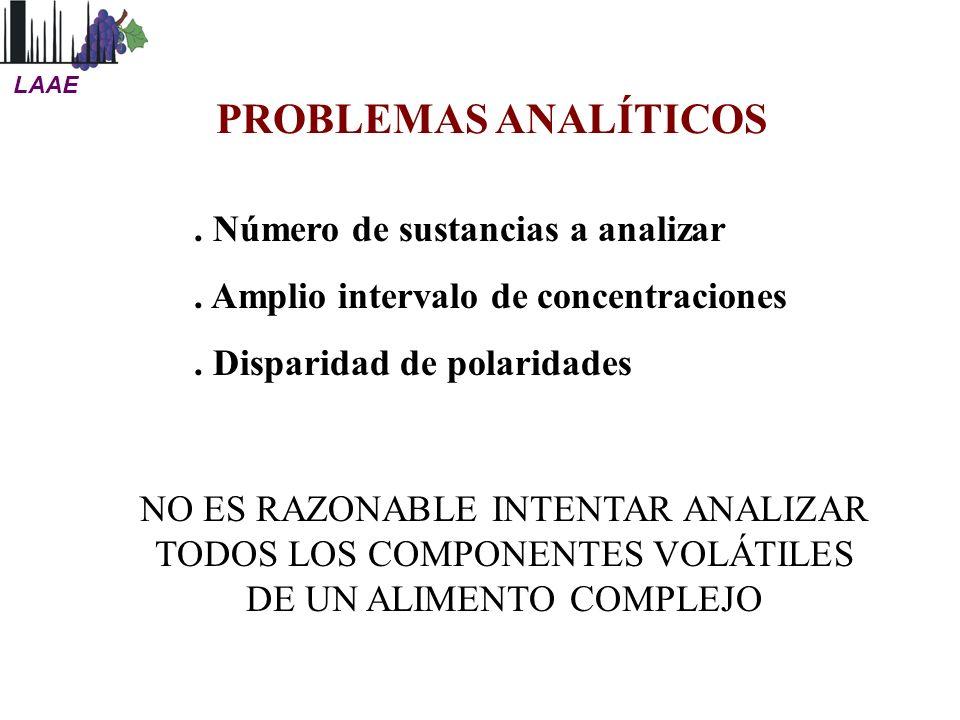PROBLEMAS ANALÍTICOS. Número de sustancias a analizar. Amplio intervalo de concentraciones. Disparidad de polaridades NO ES RAZONABLE INTENTAR ANALIZA