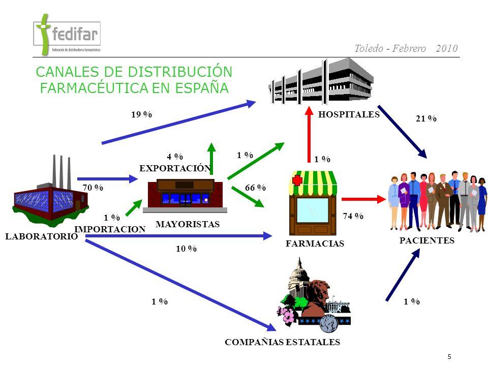 6 Toledo - Febrero 2010 Tres formas de distribuir medicamentos a oficinas de farmacias: Venta directa de laboratorio a Farmacias.