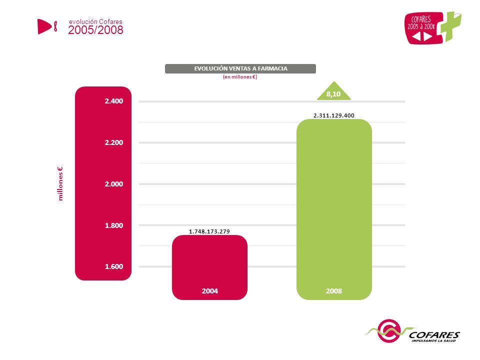 1.600 1.800 2.000 2.400 EVOLUCIÓN VENTAS A FARMACIA 2.200 millones 1.748.173.279 2.311.129.400 8,10 20042008 (en millones ) 8 evolución Cofares 2005/2008