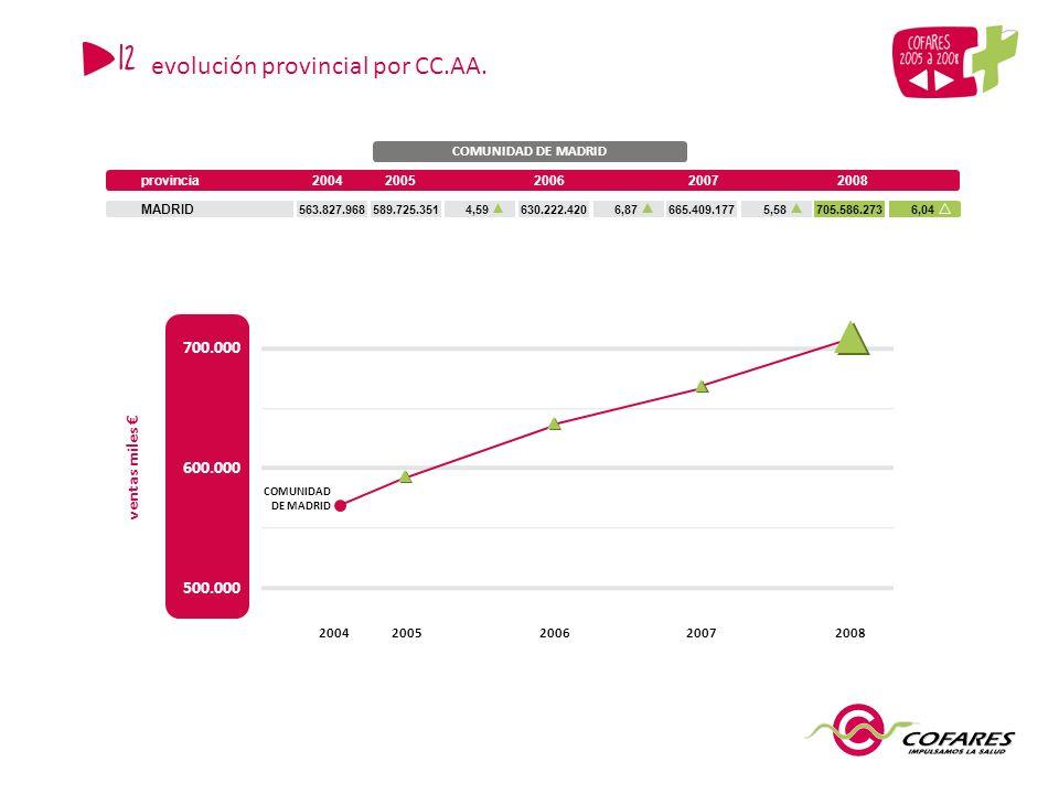 COMUNIDAD DE MADRID provincia20042006200720082005 MADRID 563.827.968589.725.351630.222.420665.409.177705.586.2734,596,875,586,04 500.000 600.000 ventas miles 200420052007 700.000 20062008 COMUNIDAD DE MADRID 12 evolución provincial por CC.AA.