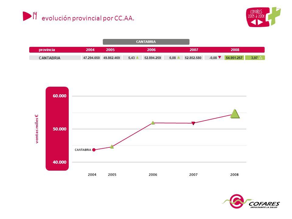 CANTABRIA provincia20042006200720082005 CANTABRIA 47.294.65049.862.46952.894.25952.852.58054.951.2575,436,08-0,083,97 40.000 50.000 ventas miles 200420052007 60.000 20062008 CANTABRIA 14 evolución provincial por CC.AA.