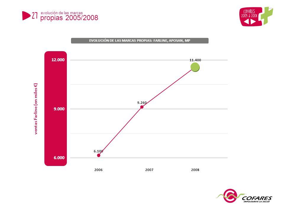 6.000 12.000 EVOLUCIÓN DE LAS MARCAS PROPIAS: FARLINE, APOSAN, MP 9.000 ventas Farline (en miles ) 6.100 11.400 20062008 27 evolución de las marcas propias 2005/2008 2007 9.260