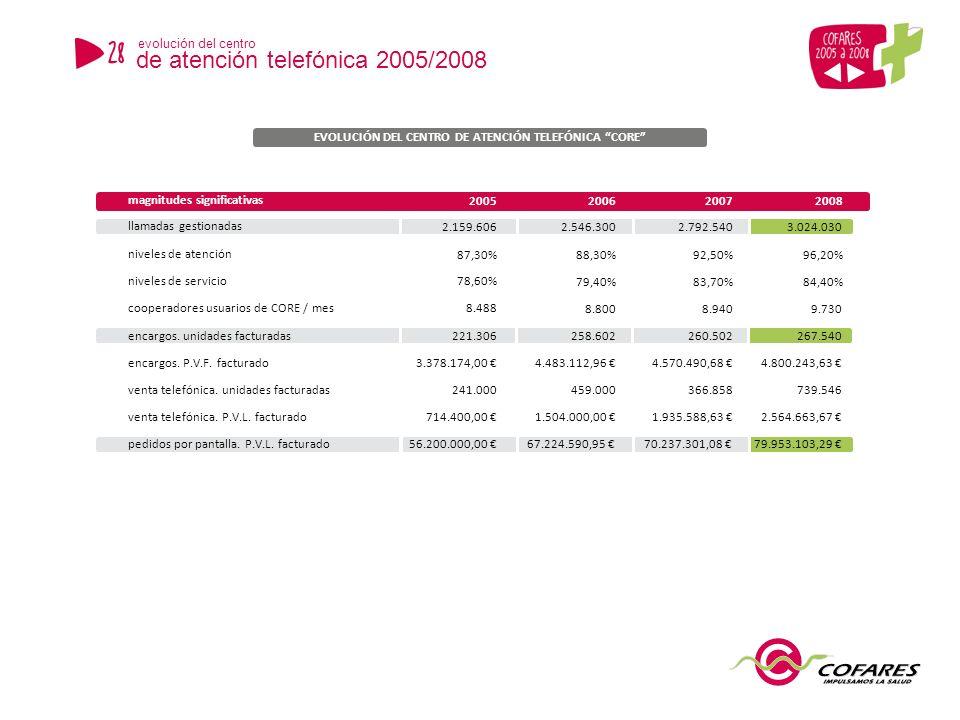 niveles de atención87,30%88,30%92,50%96,20% niveles de servicio78,60%79,40%83,70%84,40% cooperadores usuarios de CORE / mes8.4888.8008.9409.730 encargos.