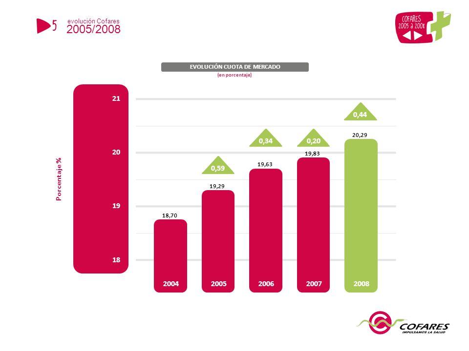 18 19 20 21 0,590,340,20 EVOLUCIÓN CUOTA DE MERCADO Porcentaje % 18,70 19,29 19,83 20,29 0,44 19,63 20042005200620072008 (en porcentaje) 5 evolución Cofares 2005/2008