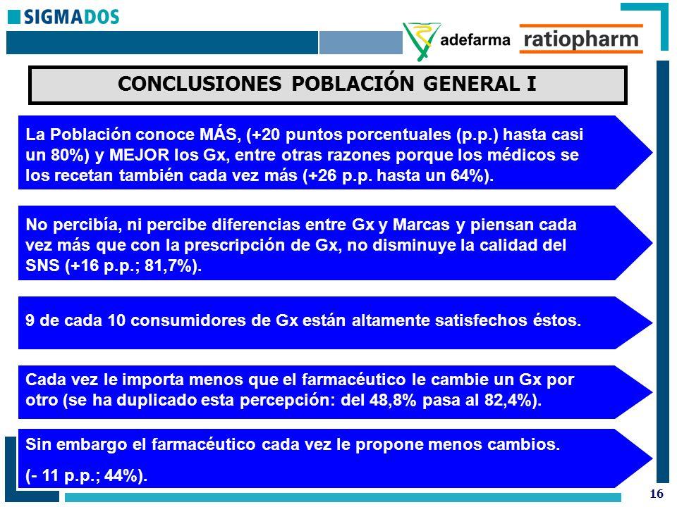 16 CONCLUSIONES POBLACIÓN GENERAL I La Población conoce MÁS, (+20 puntos porcentuales (p.p.) hasta casi un 80%) y MEJOR los Gx, entre otras razones porque los médicos se los recetan también cada vez más (+26 p.p.