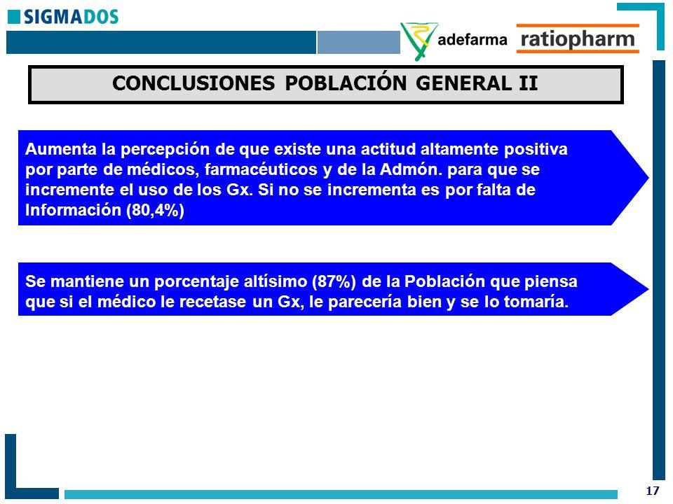 17 CONCLUSIONES POBLACIÓN GENERAL II Aumenta la percepción de que existe una actitud altamente positiva por parte de médicos, farmacéuticos y de la Admón.