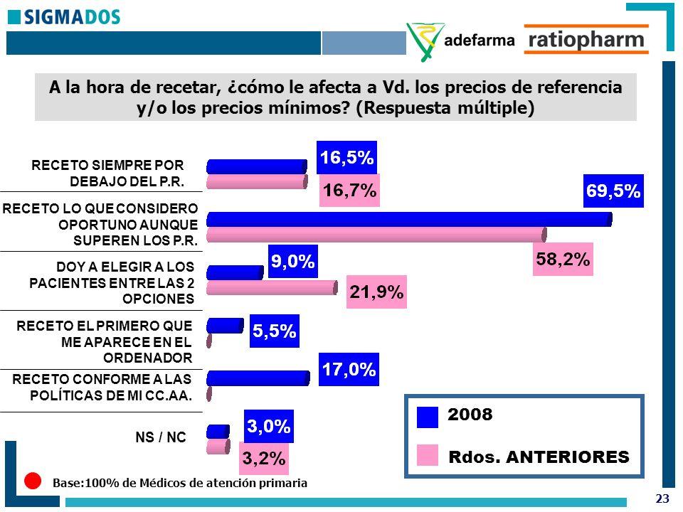 23 Base:100% de Médicos de atención primaria A la hora de recetar, ¿cómo le afecta a Vd.
