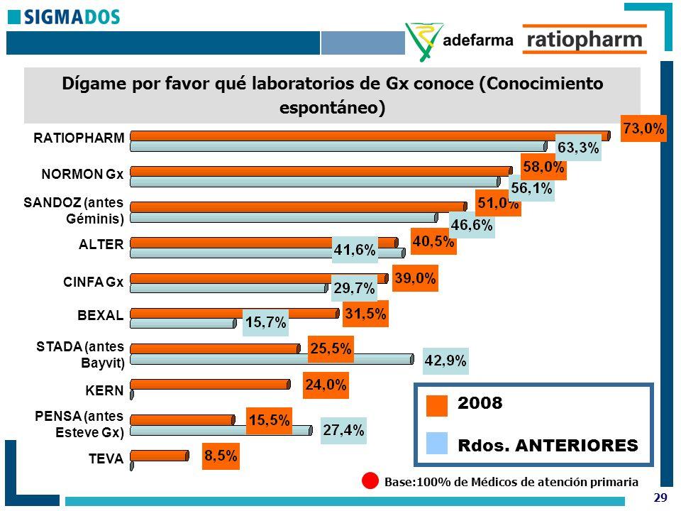 29 Dígame por favor qué laboratorios de Gx conoce (Conocimiento espontáneo) Base:100% de Médicos de atención primaria RATIOPHARM NORMON Gx SANDOZ (antes Géminis) ALTER CINFA Gx BEXAL STADA (antes Bayvit) KERN PENSA (antes Esteve Gx) TEVA Rdos.