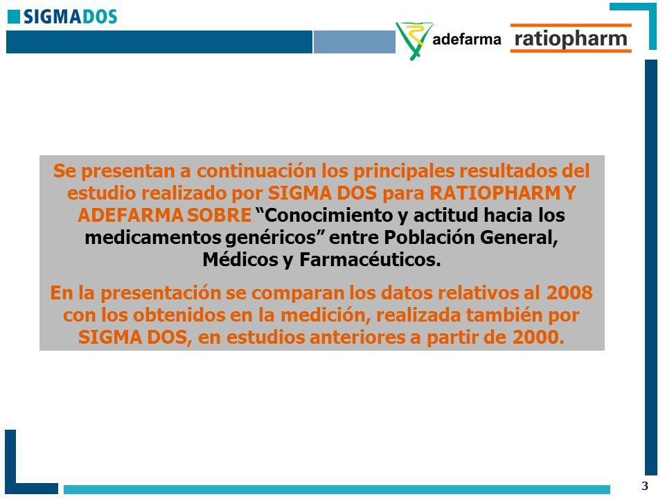3 Se presentan a continuación los principales resultados del estudio realizado por SIGMA DOS para RATIOPHARM Y ADEFARMA SOBRE Conocimiento y actitud hacia los medicamentos genéricos entre Población General, Médicos y Farmacéuticos.