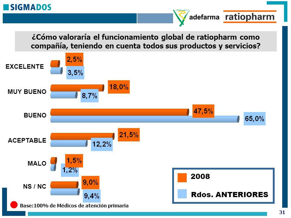 31 ¿Cómo valoraría el funcionamiento global de ratiopharm como compañía, teniendo en cuenta todos sus productos y servicios.