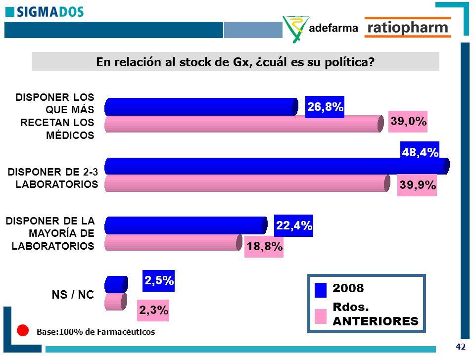 42 Base:100% de Farmacéuticos En relación al stock de Gx, ¿cuál es su política.